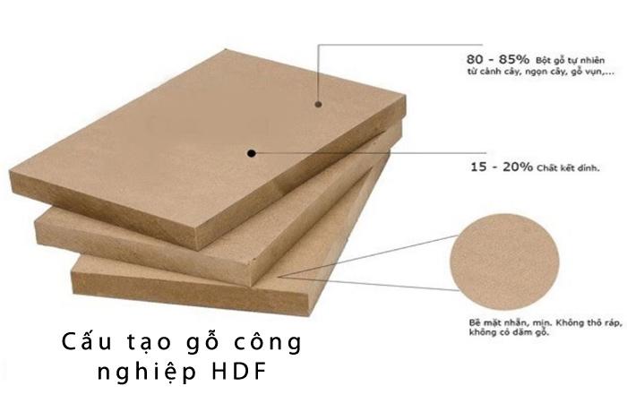 Cấu tạo của HDF