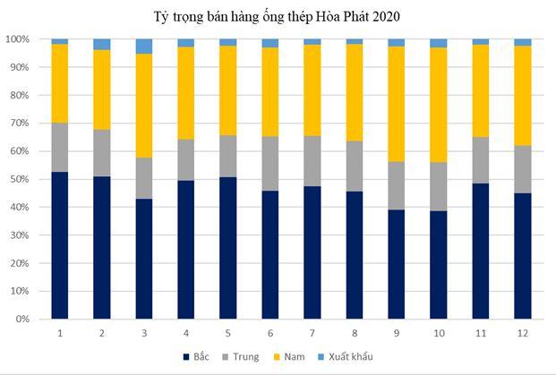 sản lượng ống thép hòa phát 2020