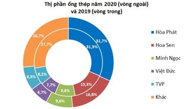 thị phần ống thép hòa phát 2020