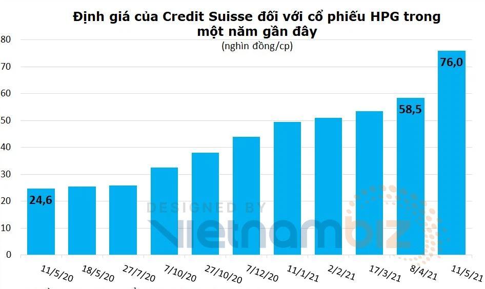 Credit Suisse định giá cổ phiếu Hòa Phát: HPG 76.000 đồng/cp, dự báo giá thép tiếp tục cao